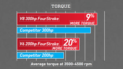 Mercury-Fourstroke-Feature-Torque-1564063967592.jpg