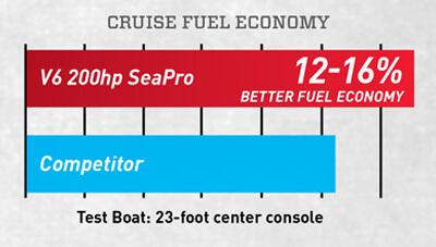 Mercury-Outboard-SeaPro-Feature-Fuel-Economy-1556711247523.jpg