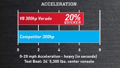 Mercury-Outboard-V8-Verado-Feature-Acceleration-1567185486370.jpg