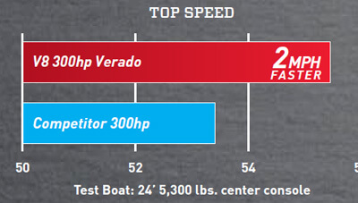 Mercury-Outboard-V8-Verado-Feature-Top-Speed-1562760695232.jpg