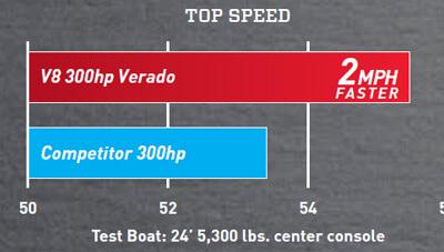 Mercury-Outboard-V8-Verado-Feature-Top-Speed-1567184645787.jpg