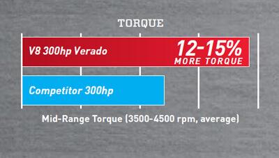 Mercury-Outboard-V8-Verado-Feature-Torque-1567185486268.jpg
