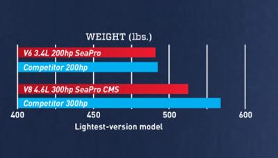 Mercury-Outboard-SeaPro-Feature-Lightweight-1583772017439.jpg