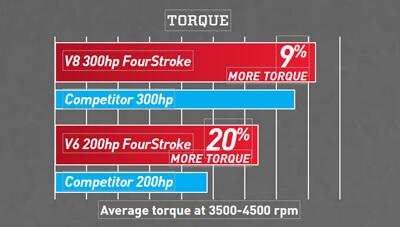 Mercury-Fourstroke-Feature-Torque-1585854375432.jpg