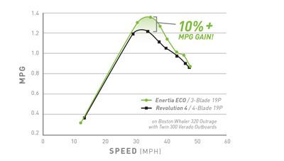 Mercury-Propeller-Enertia-Eco-Stainless-Steel-3-Blade-Efficiency-Speed-1587310082889.jpg