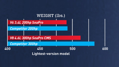Mercury-Outboard-SeaPro-Feature-Lightweight-1607081421290.jpg